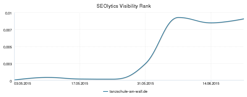 SEOlytics Visibility Rank