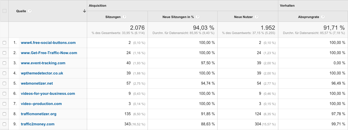 Screenshot Google Analytics referrer spam